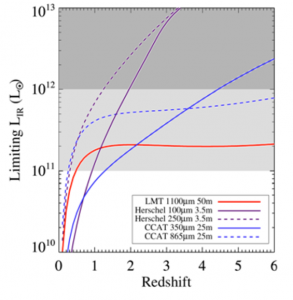 Comparison of the confusion limit for Herschel, CCAT and the 50-m LMT