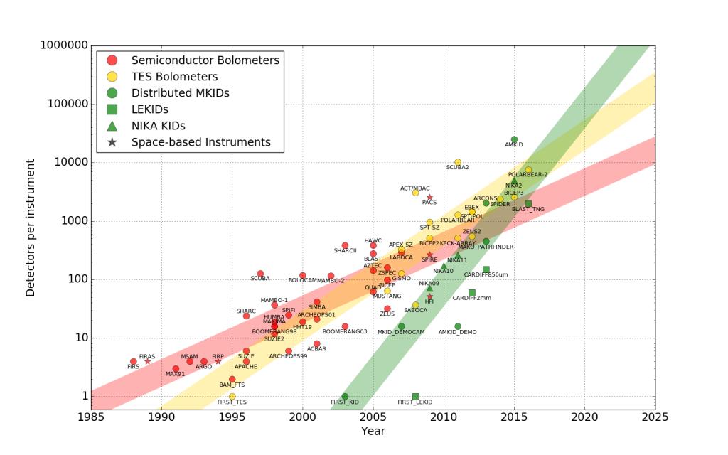 Pixel counts for various detectors on instruments